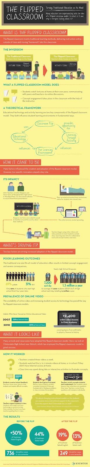 Infografía acerca del proceso de inversión de la clase.