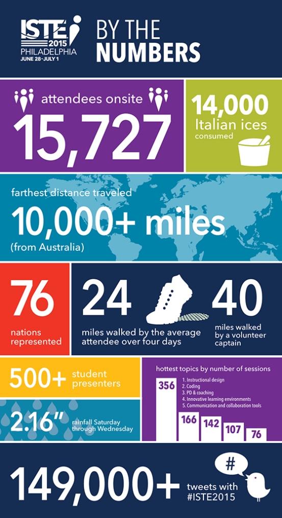 iste-2015-infographic